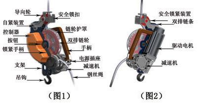 四结构原理及主要技术参数   本产品有支架,双排链轮链条,驱动自机,减